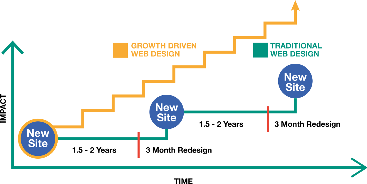 Growth_driven_design_graph.png