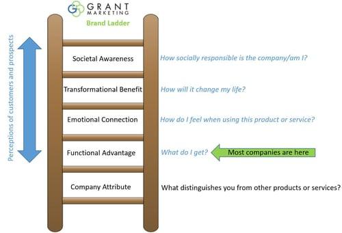 Grant_Marketing_Brand_Ladder