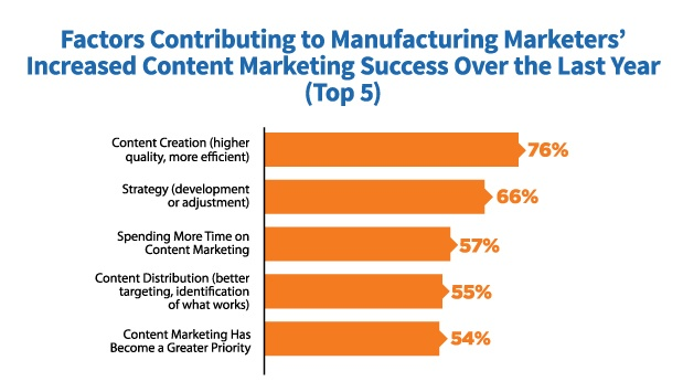 Industrial marketing content marketing