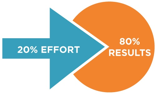Pareto Principle Inbound Marketing.jpg