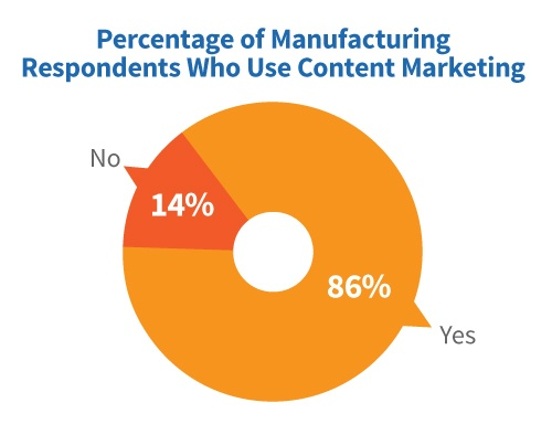content marketing industrial manufacturing